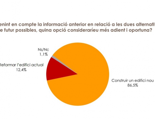 Procés participatiu: un 86,5% de pares i mares voten construir un nou edifici